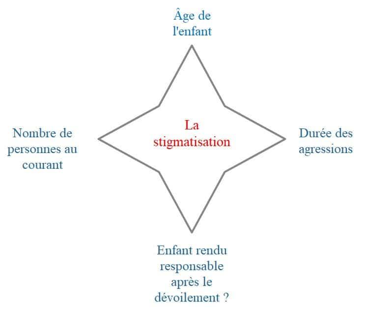 La stigmatisation