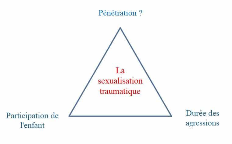 La sexualisation traumatique