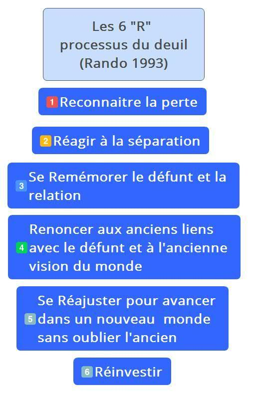 "Les 6 Processus du deuil ""R"" de Rando"