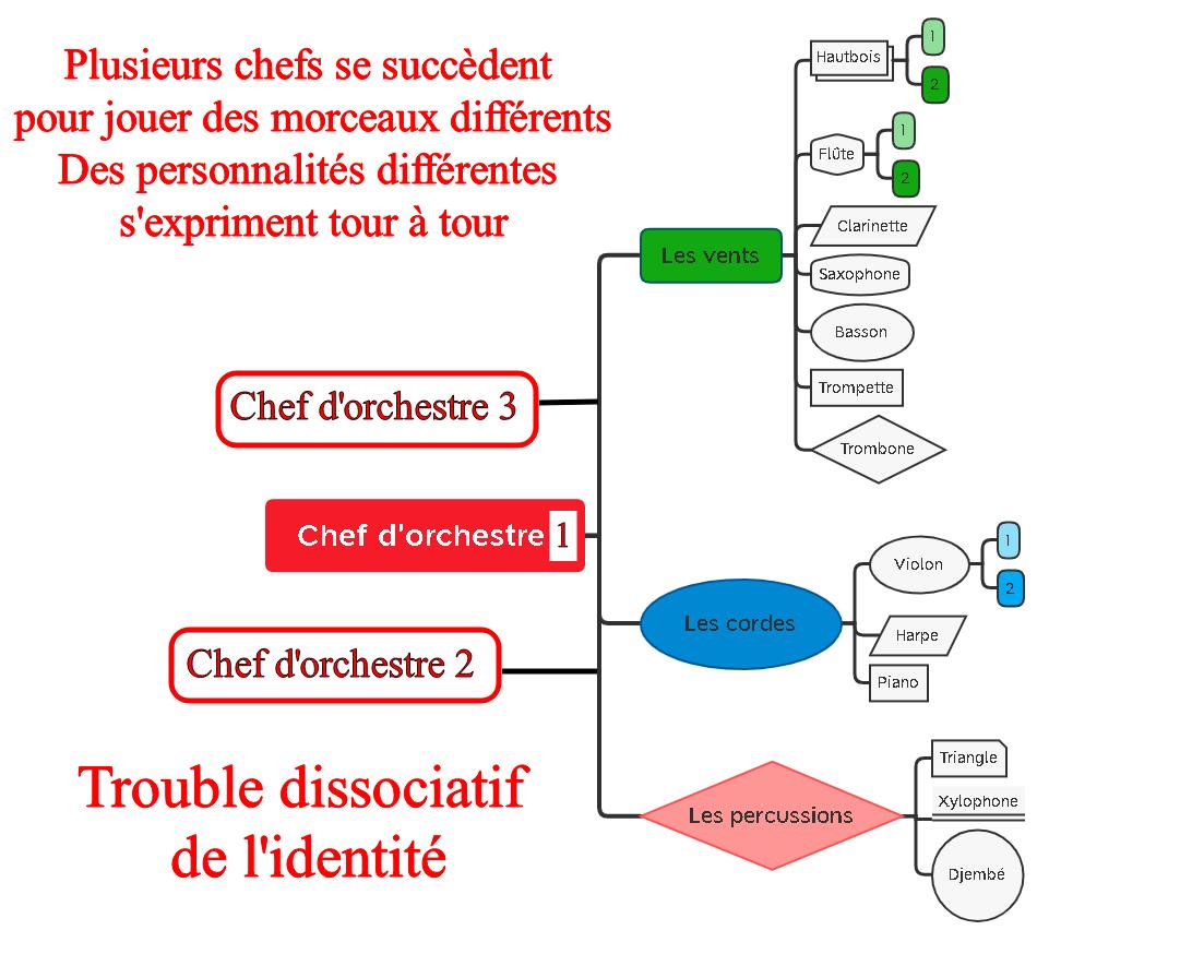 Trouble dissociatif de l'identité