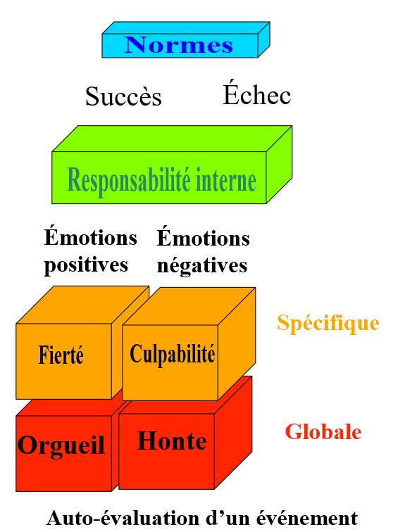 Evaluation interne globale et spécifique, positive et négative